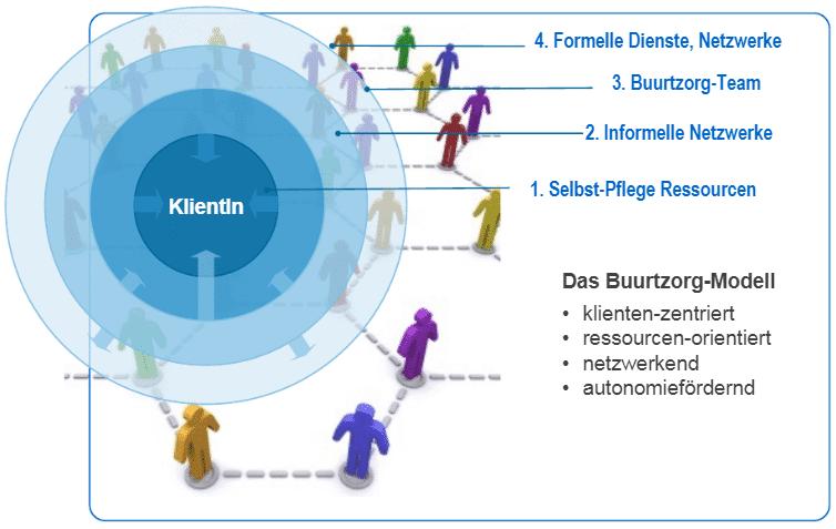 Diagramm Organisationsmodell von Buurtzorg