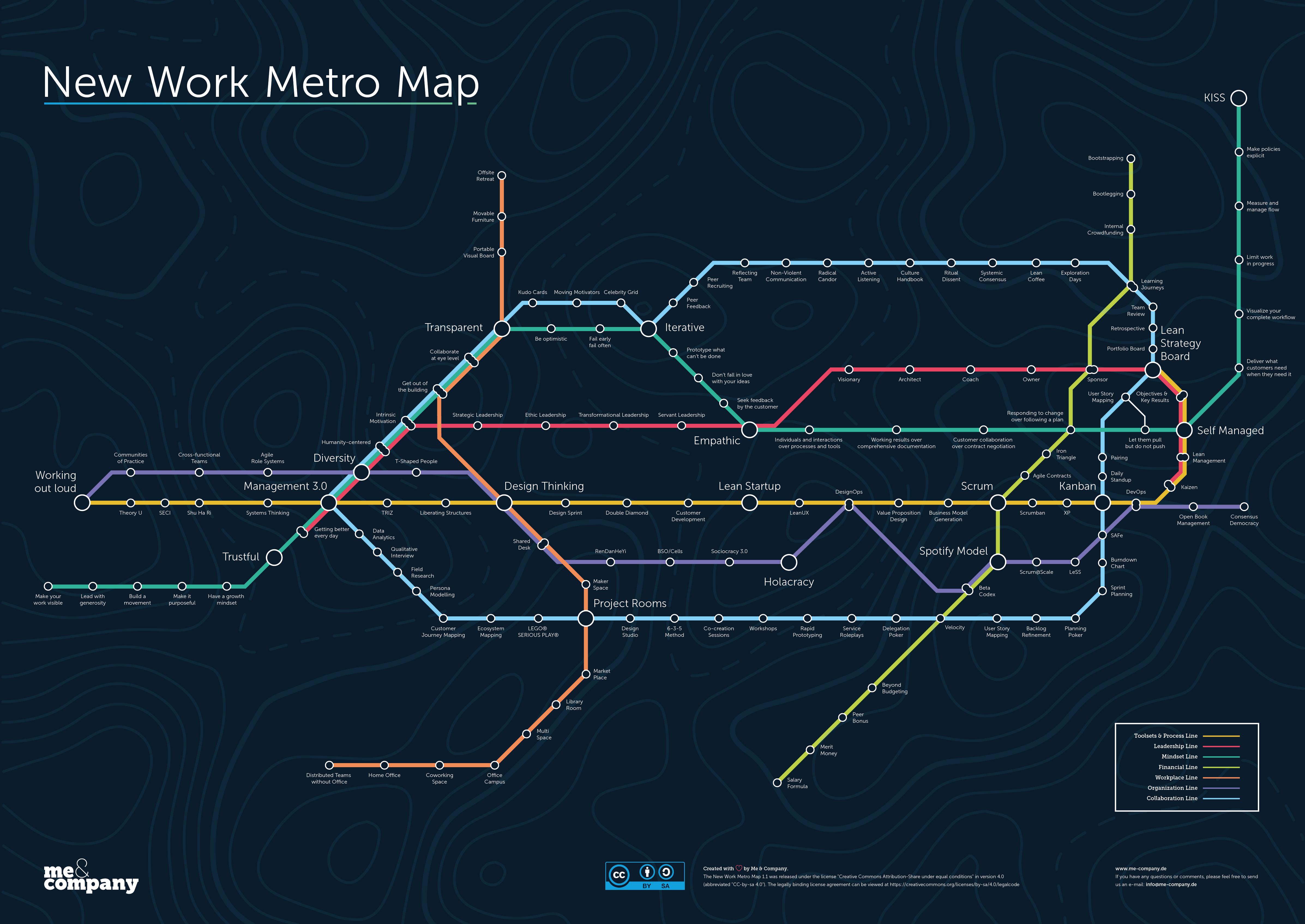 New Work Metro Map - Agile Arbeit im Überblick