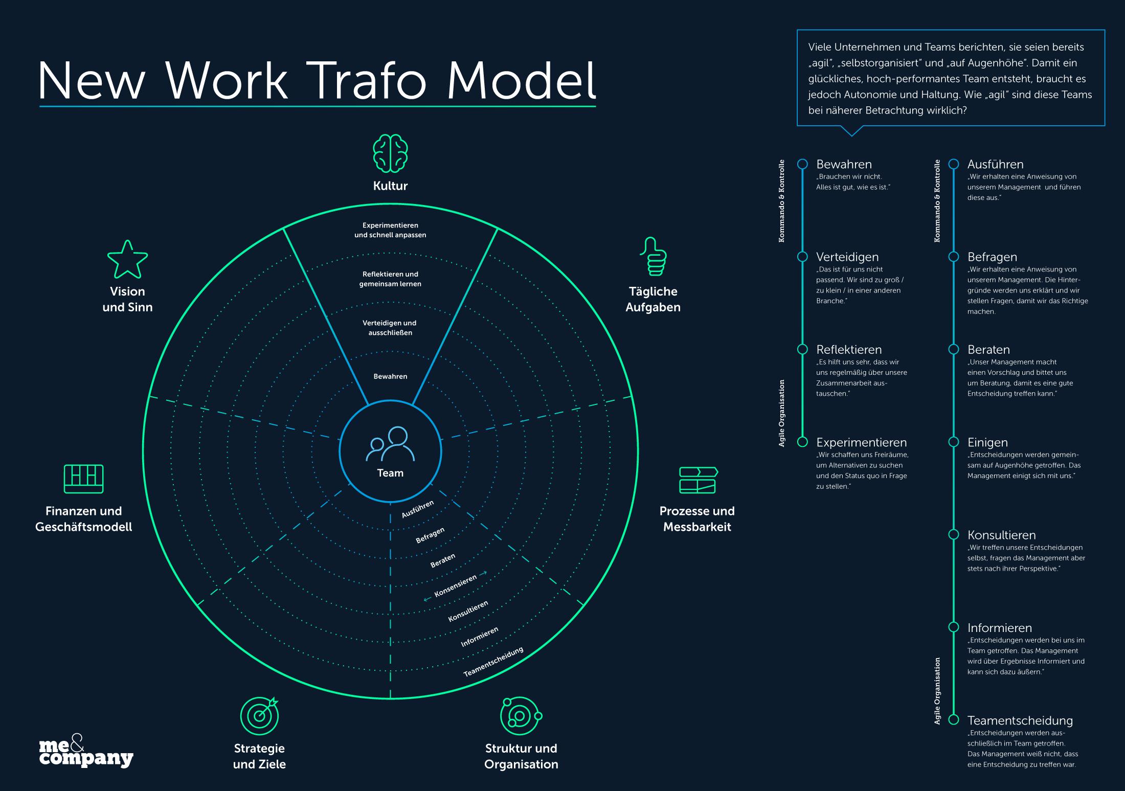 Transformationsmodell zum agilen Reifegrad von Me & Company