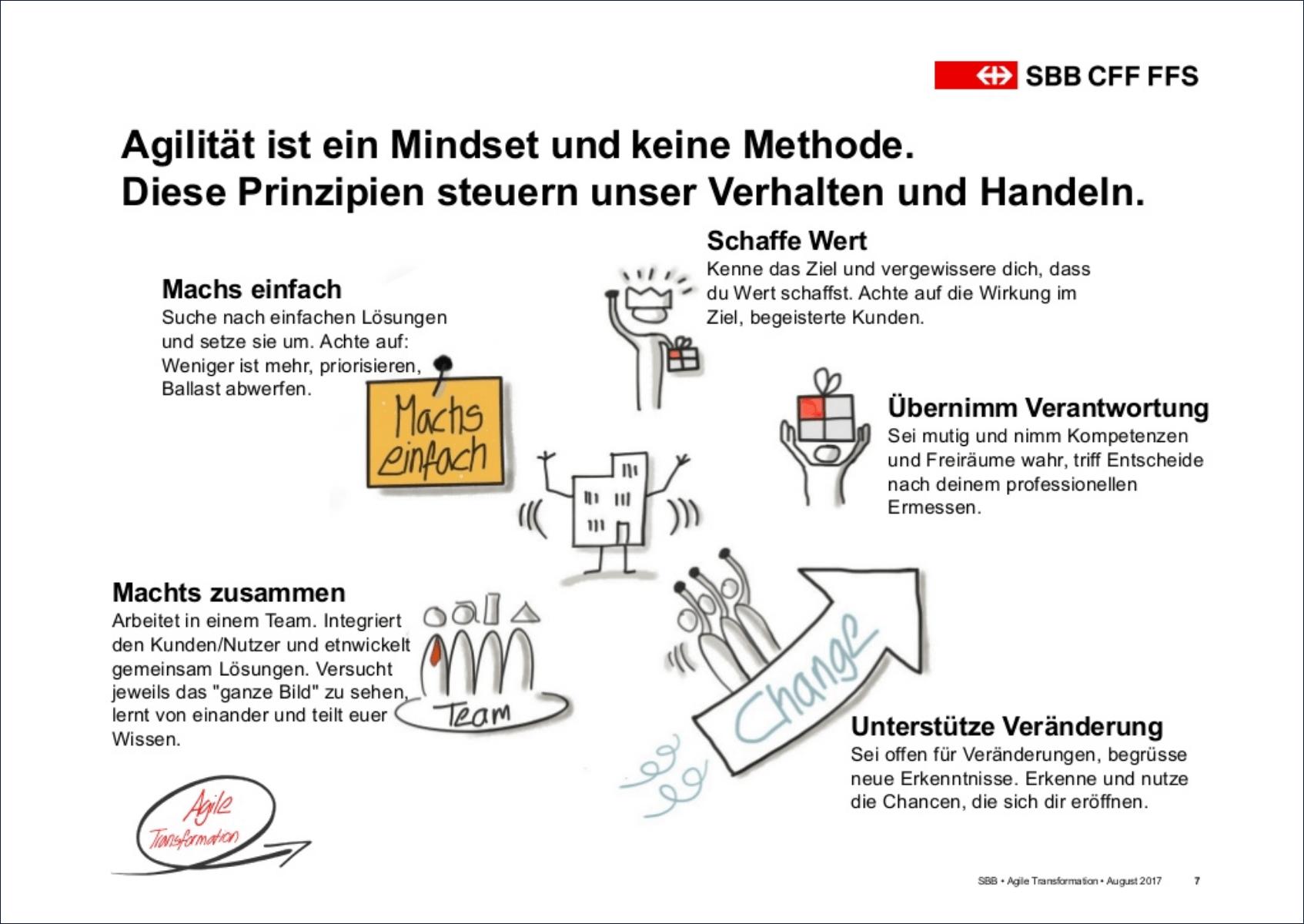 Agile Prinzipien der SBB