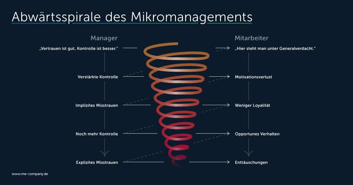 VUCA-Welt führt zur Abwärtsspirale des Mikromanagements