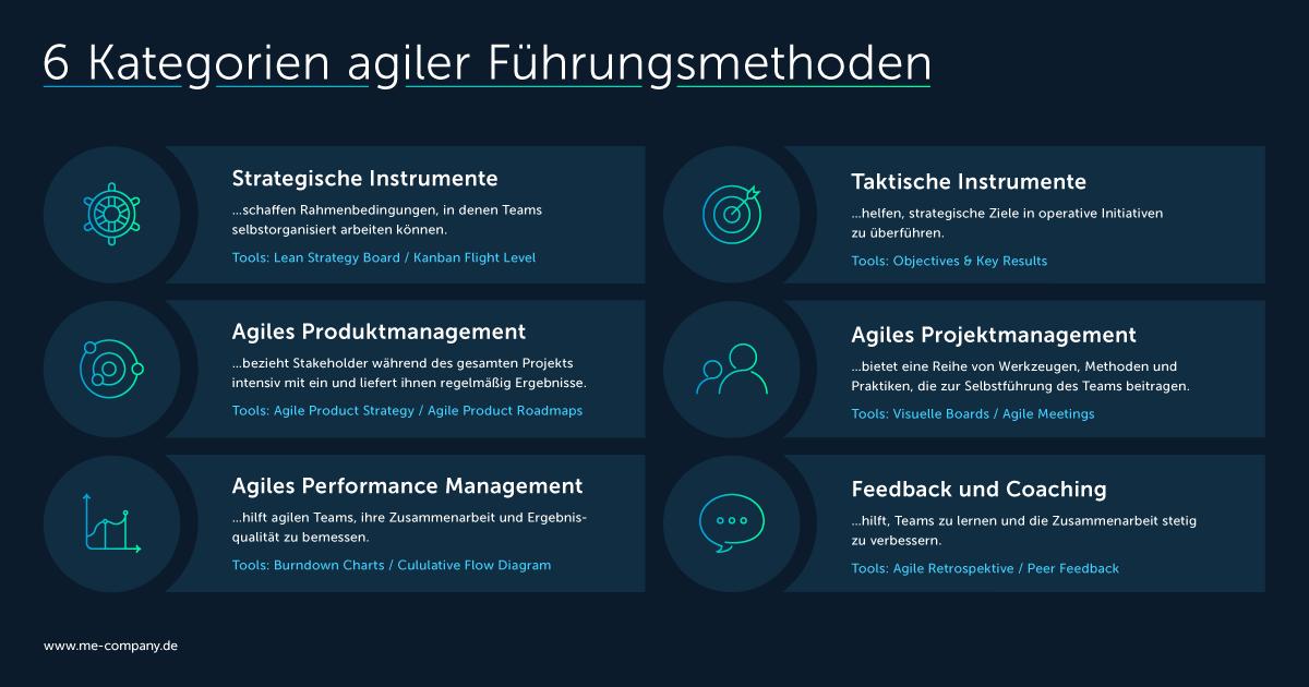 Die sechs Kategorien agiler Führungsmethoden