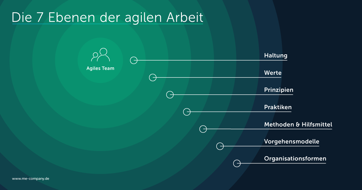 Die 7 Ebenen agiler Arbeit: Haltung, Werte, Prinzipien, Praktiken, Methoden, Vorgehensweisen, Organisationsformen