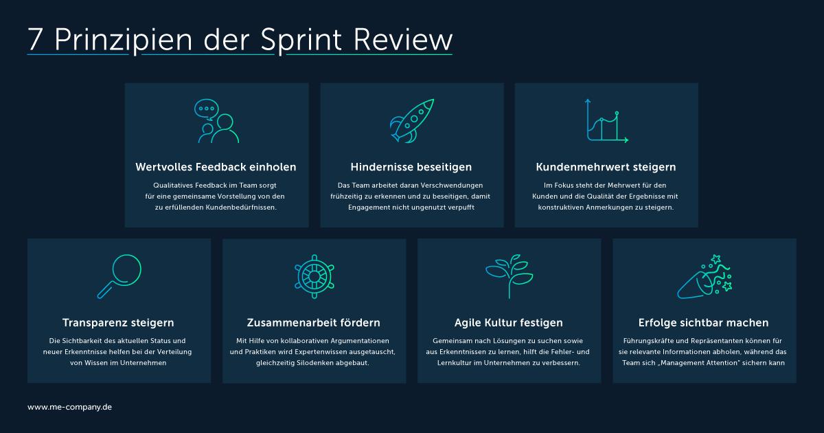 7 Prinzipen der Sprint Review