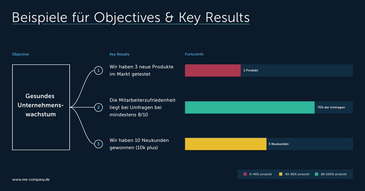 Beispiele für Objectives und Key Results
