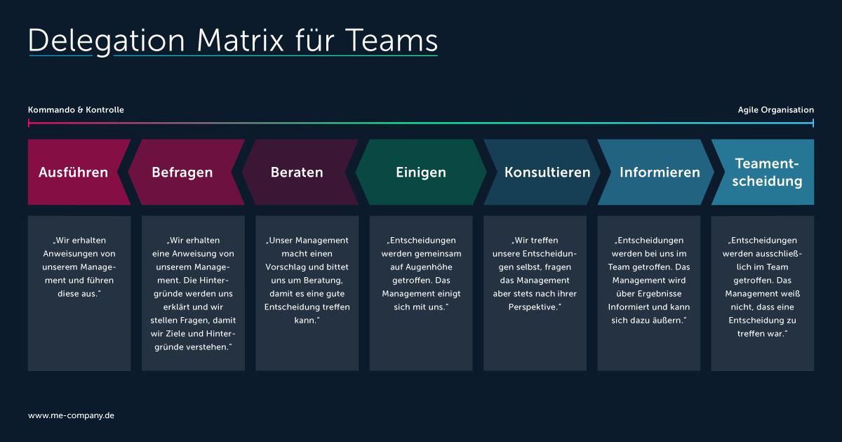 Delegation Matrix aus Sicht des Teams
