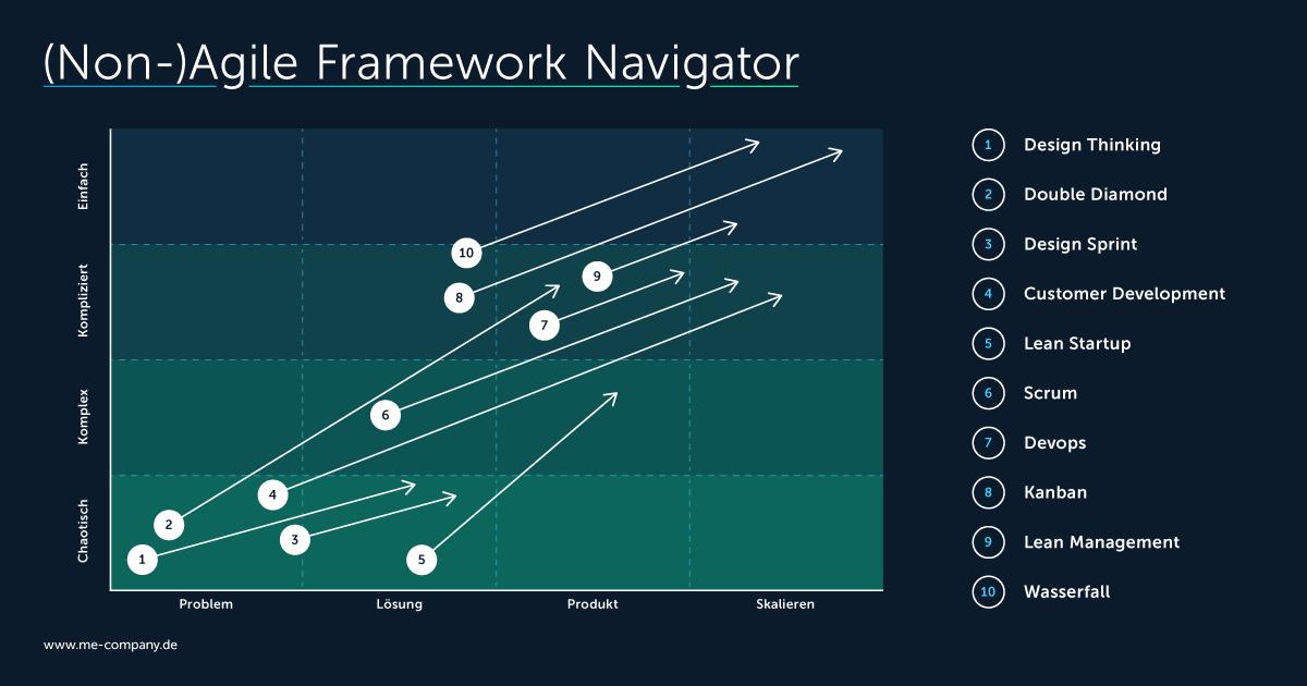 Non-Agile Framework Navigator von Me & Company