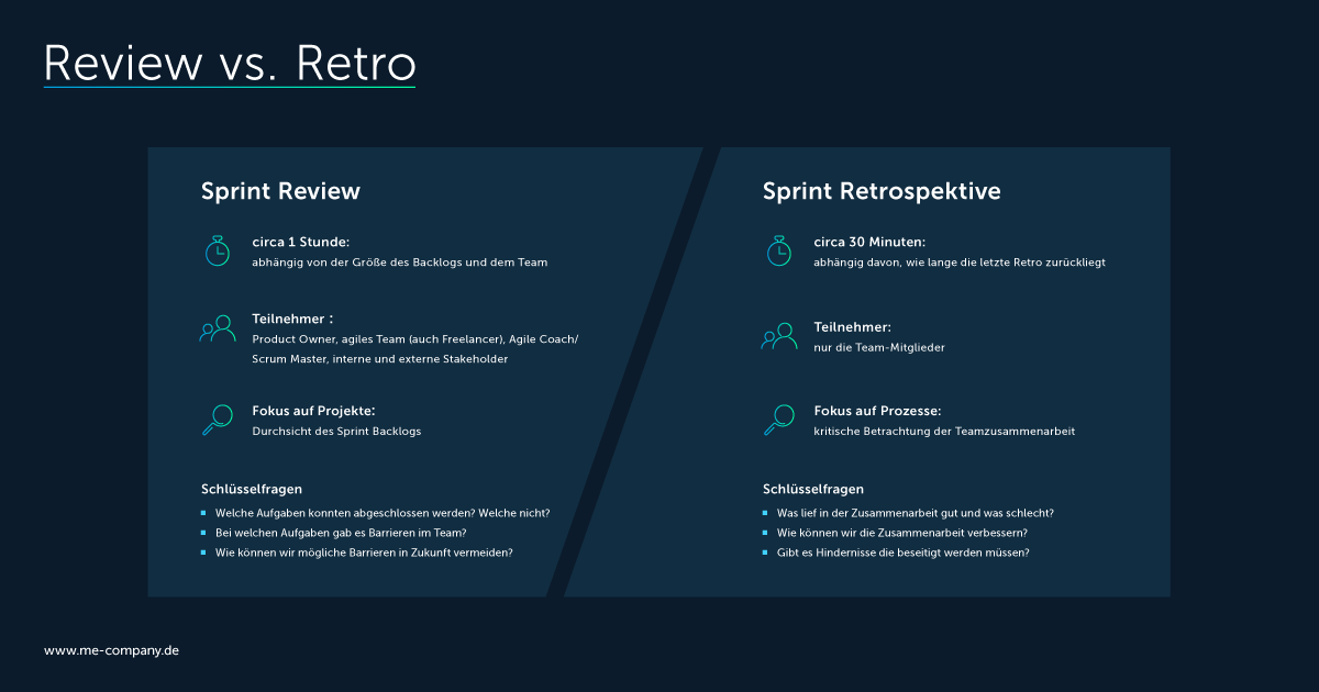 Sprint Review vs. Sprint Retrospektive
