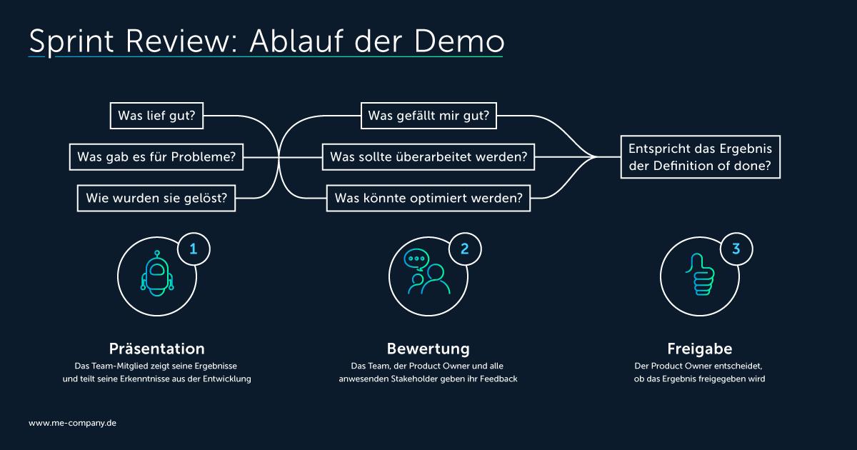 Die Demo-Phase der Sprint Review in drei Schritten: Präsentation, Bewertung, Freigabe