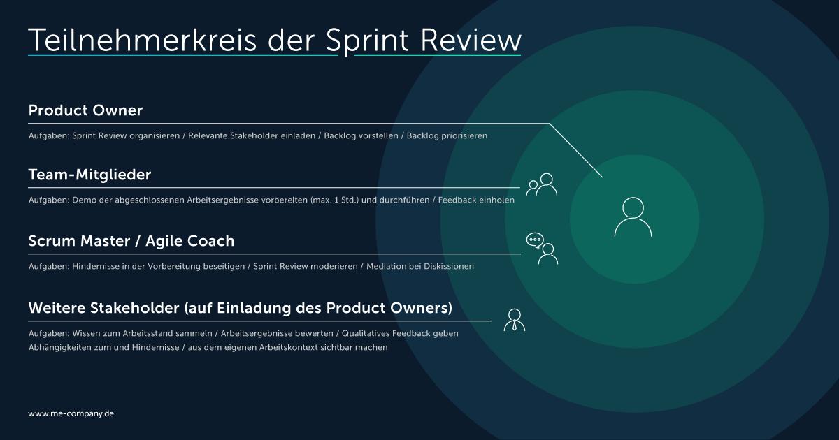 Teilnehmerkreis der Sprint Review