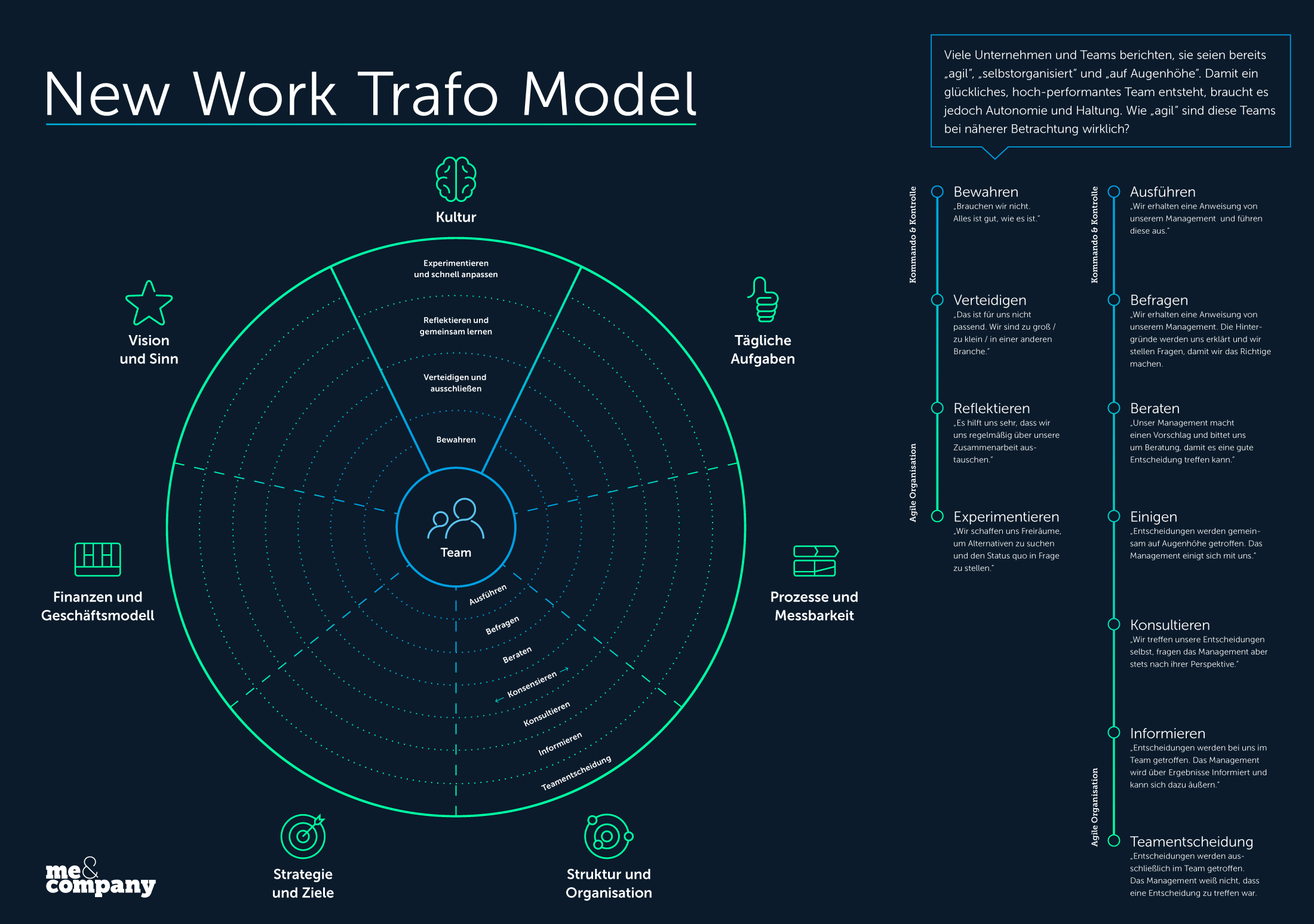 Das New Work Trafo Model von Me & Company