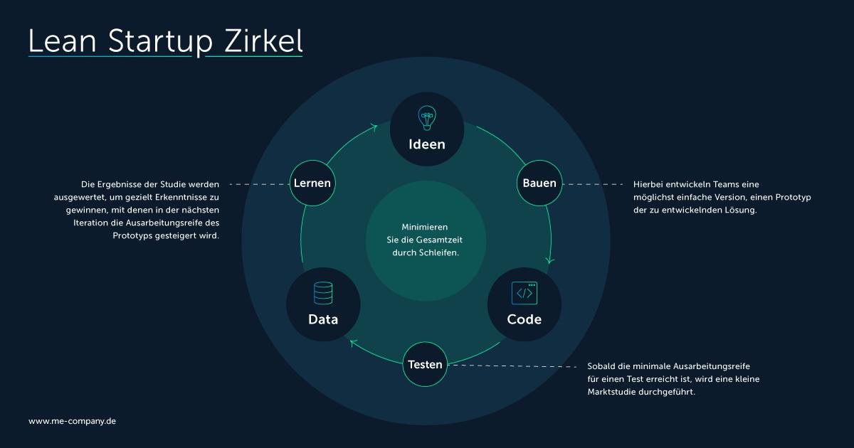Lean Startup Zirkel