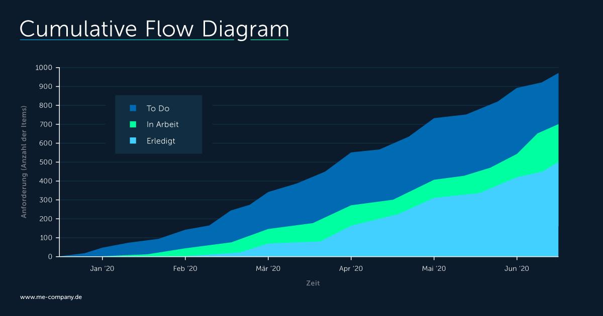 Agile Performance Management mit dem Cumulative Flow Diagram