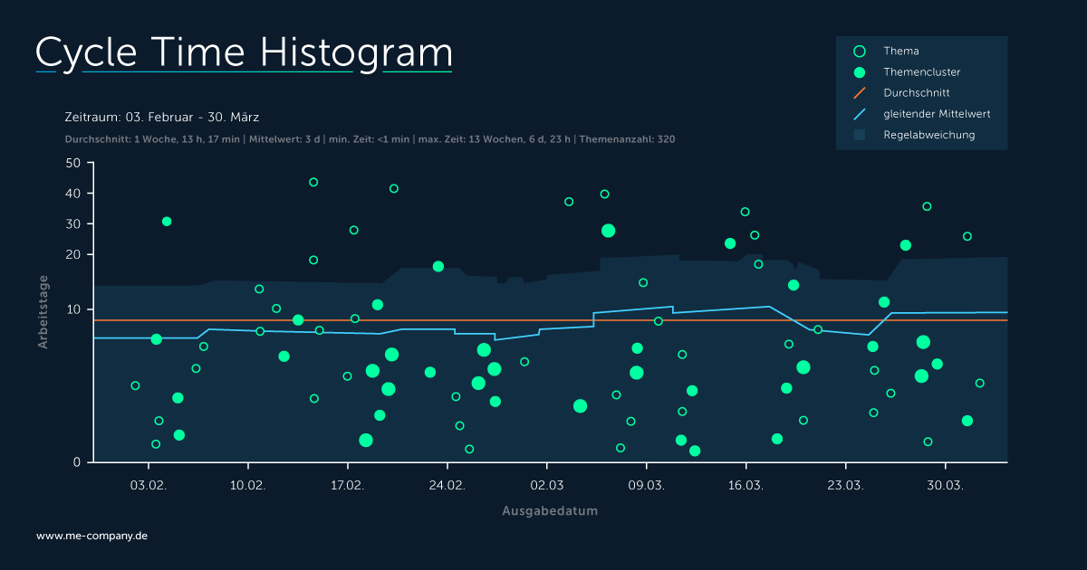 Agile Performance Management mit dem Cycle Time Histogram