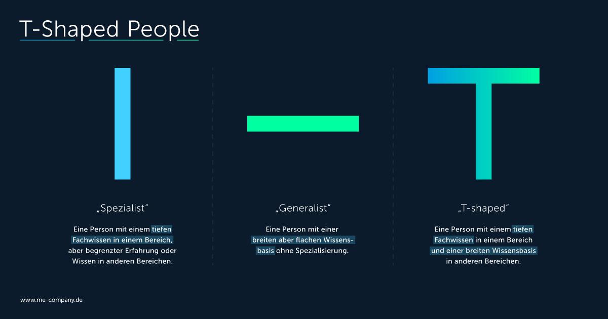 High Performance Teams Rollenkonzept: T-Shaped People haben eine tiefgreifende Expertise in einem Fachbereich und denken darüber hinaus disziplinübergreifend